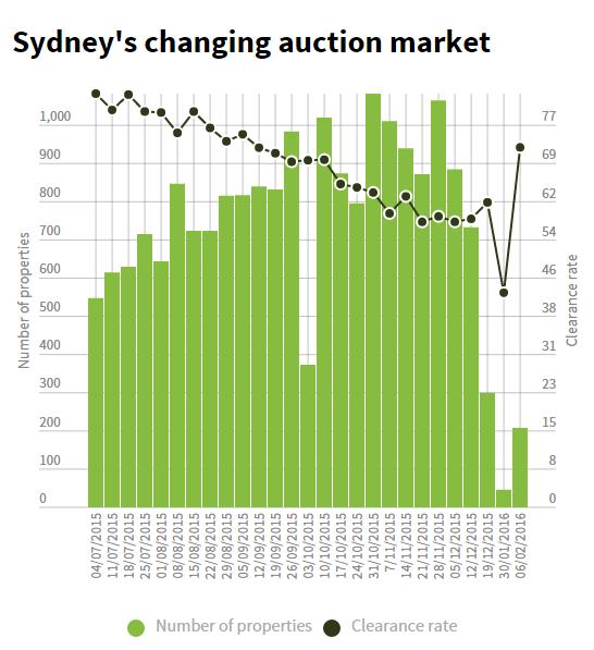 Sydney Graph