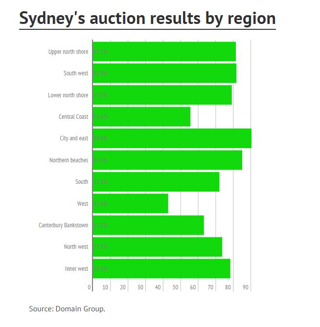 SydneyAuction1