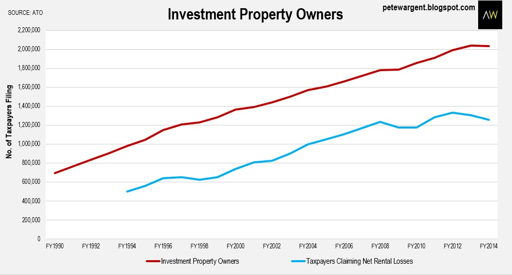 Investment Propety Owners