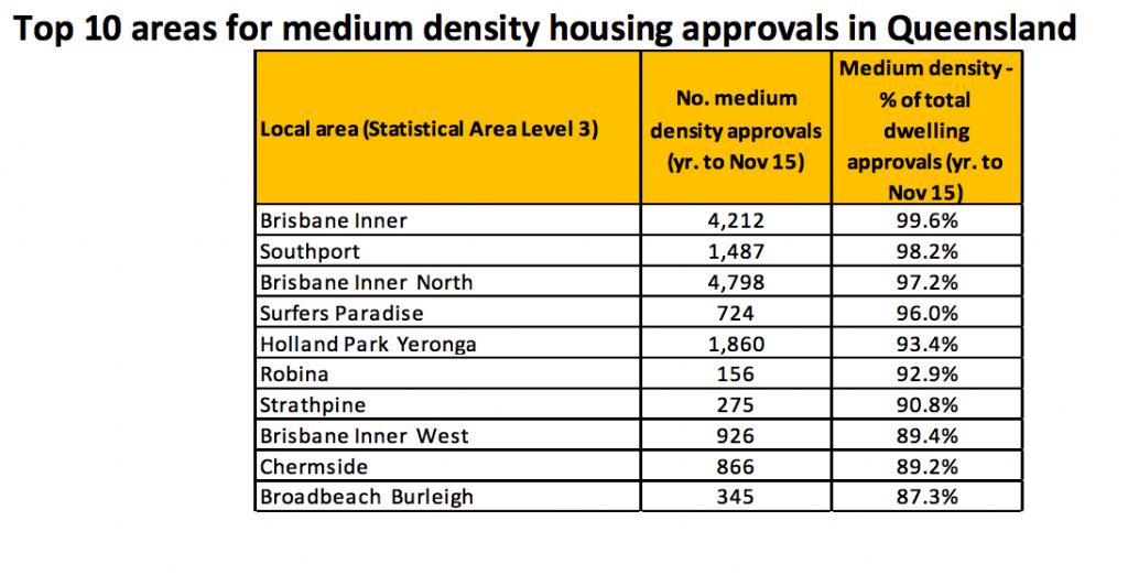 Medium density trends 2