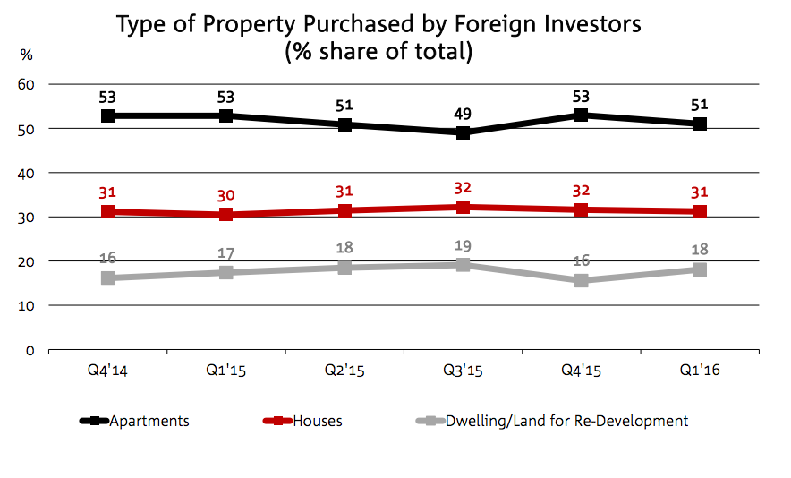 Foreign buyers 3