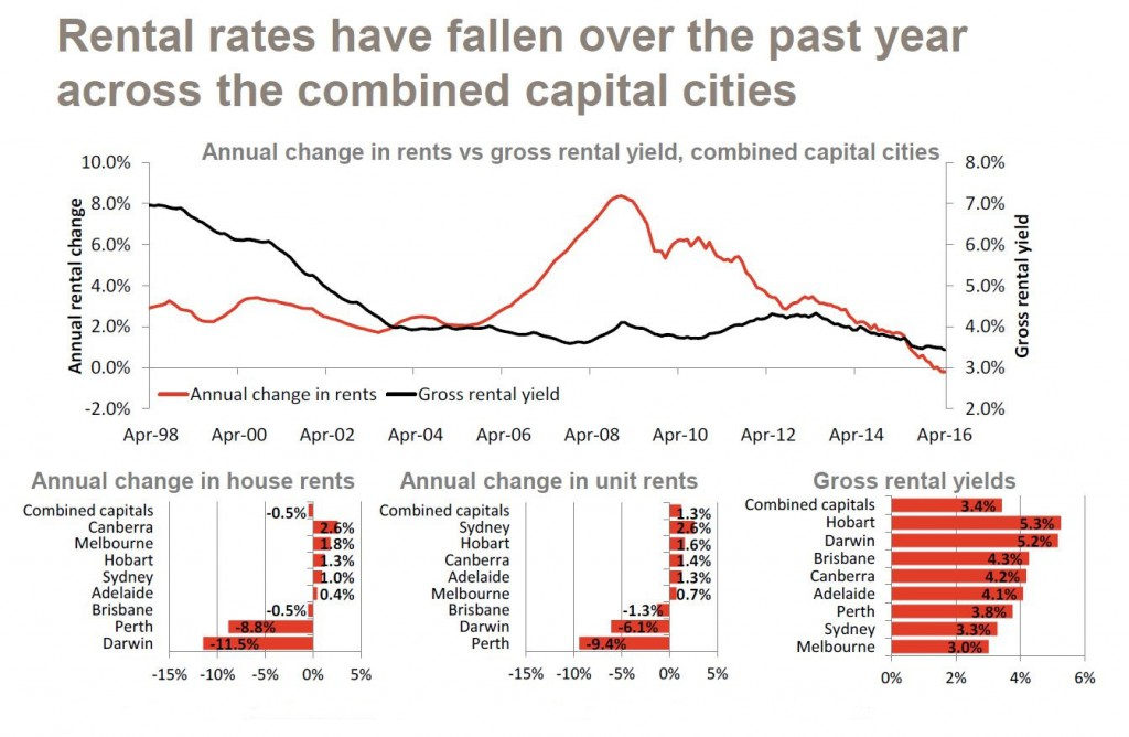 Housing Market And Economic Update Chart Pack May 2016