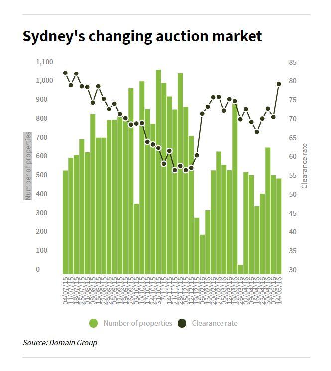 Sydney Auction