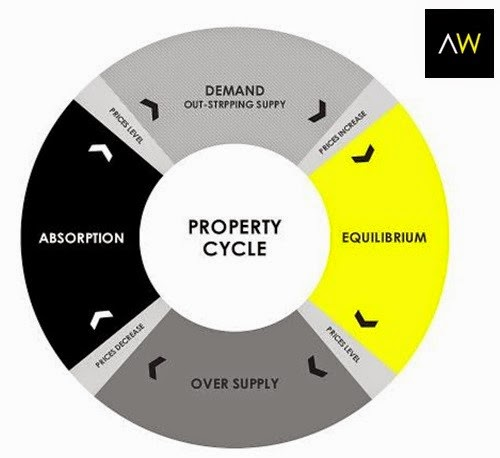 8.3 PROPERTY CONSTRUCTION CYCLE
