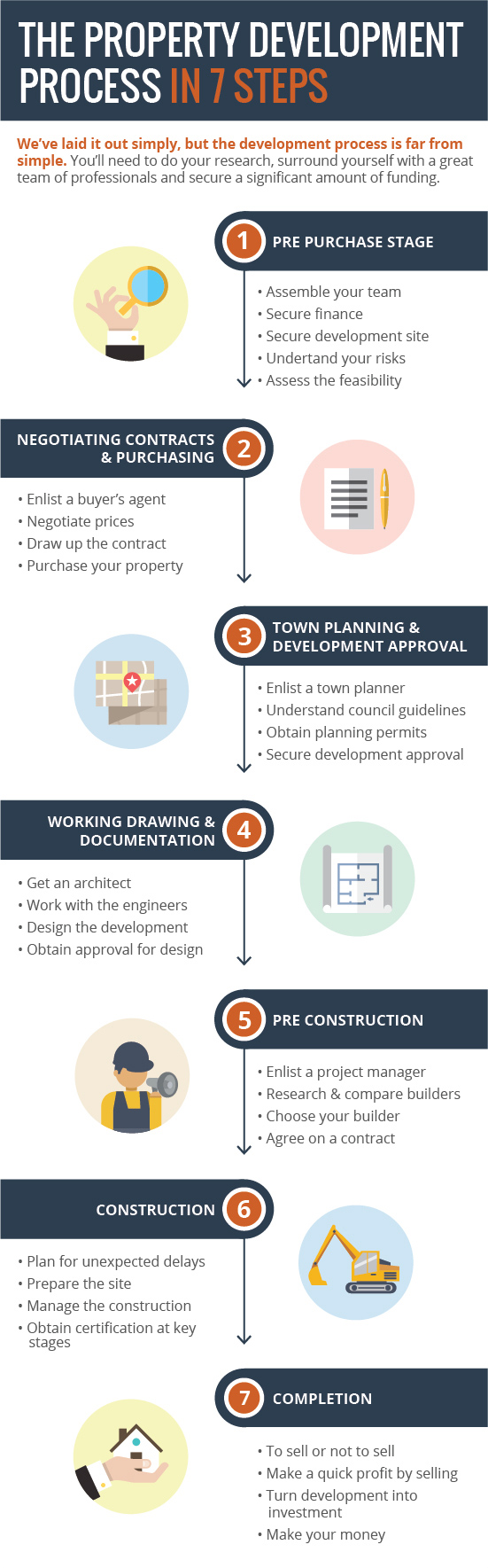 property development process
