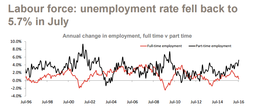 Labour force: unemployment rate