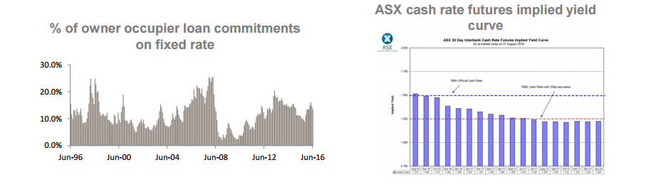 ASX cash rate futures