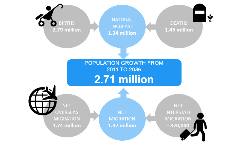 population_projections_drivers_of_change_834_491