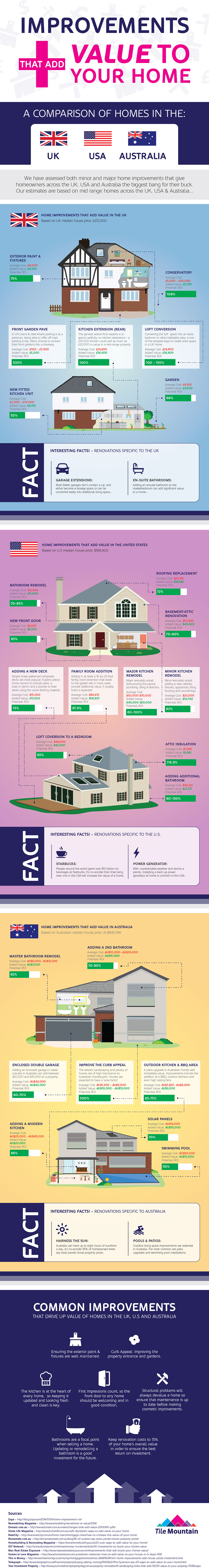Home Improvements That Add Value To House Prices