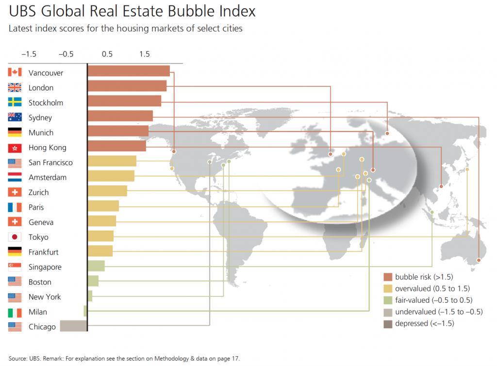 UBS global