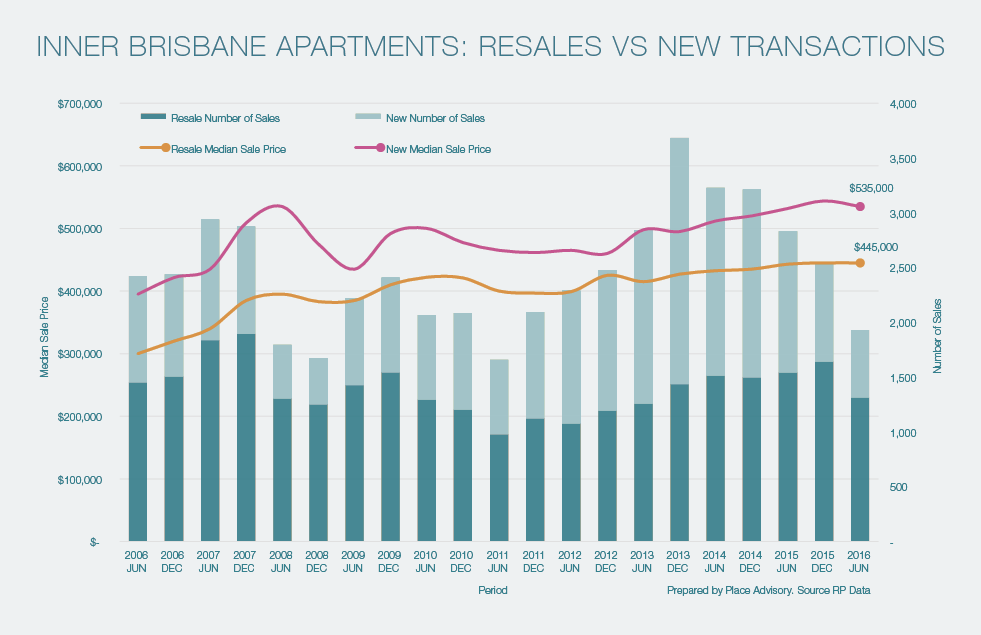 Brisbane new vs old apartments