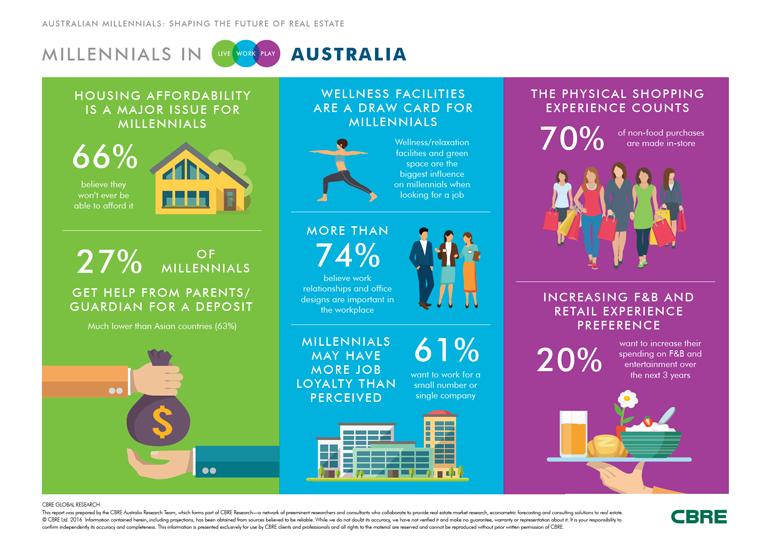 millennial-infographic