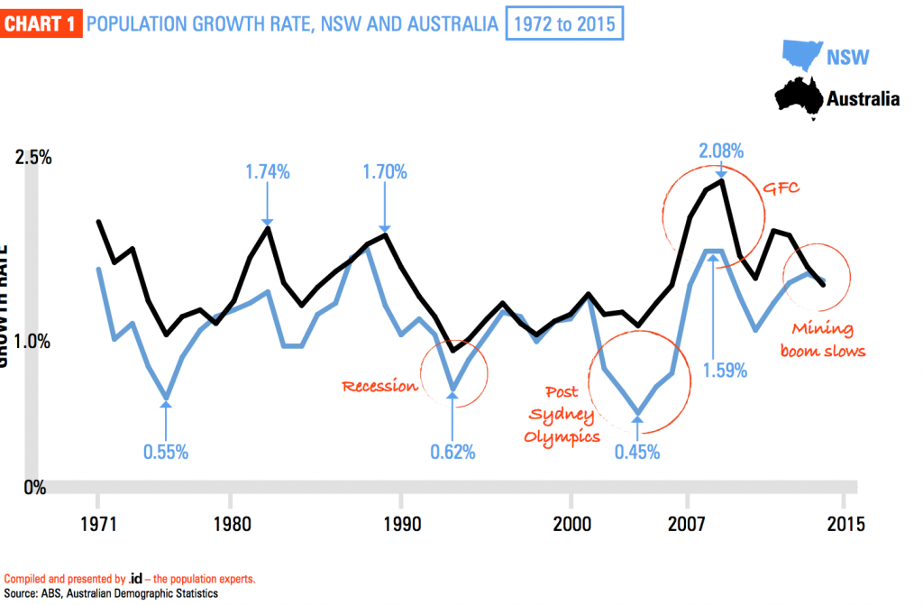 Population growth sydney