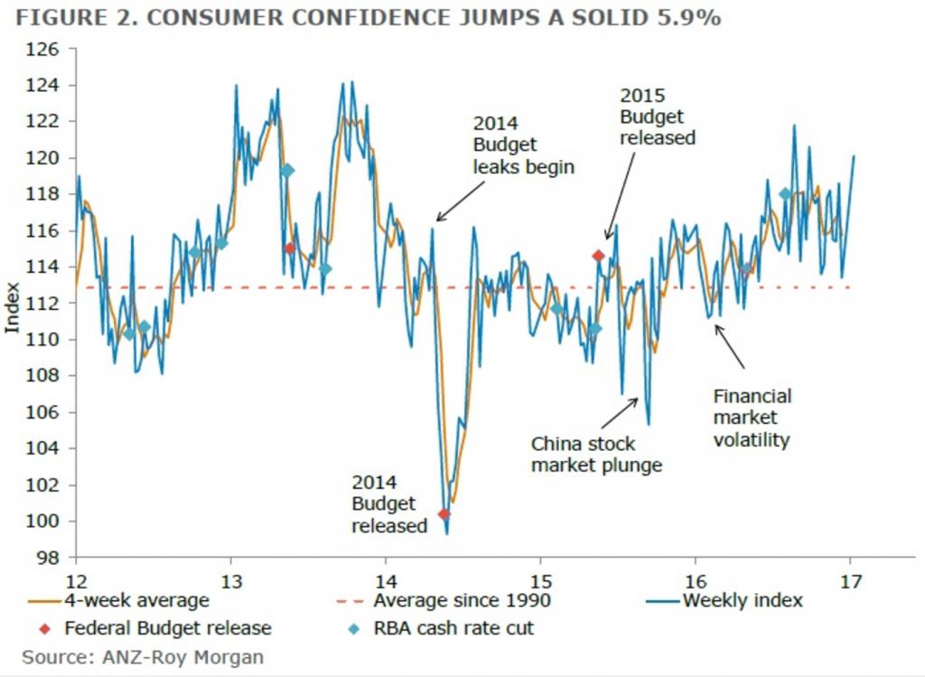 January 2017 Consumer Confidence