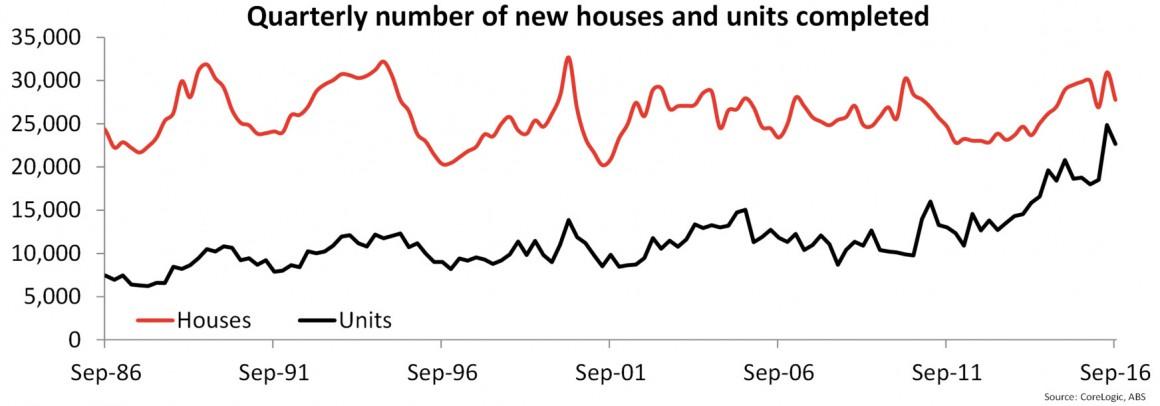 Chart 2 2