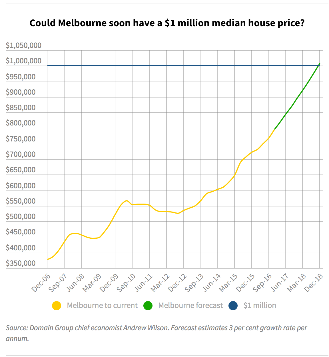 Melbourne $million median