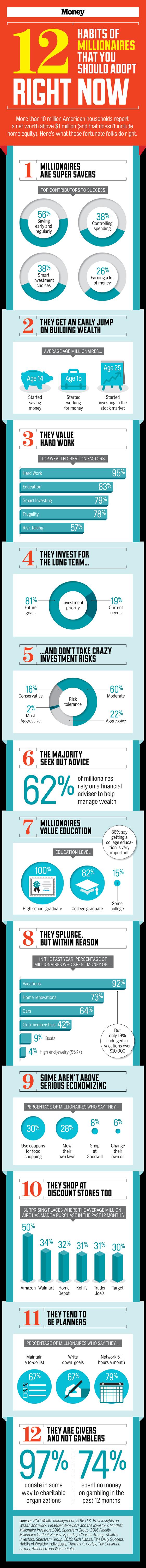 12-habits-of-millionaires