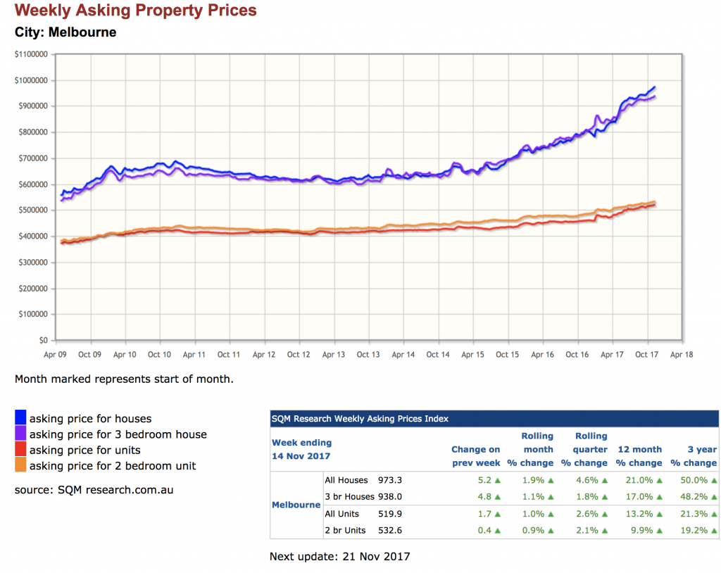 Melbourne House Price Growth