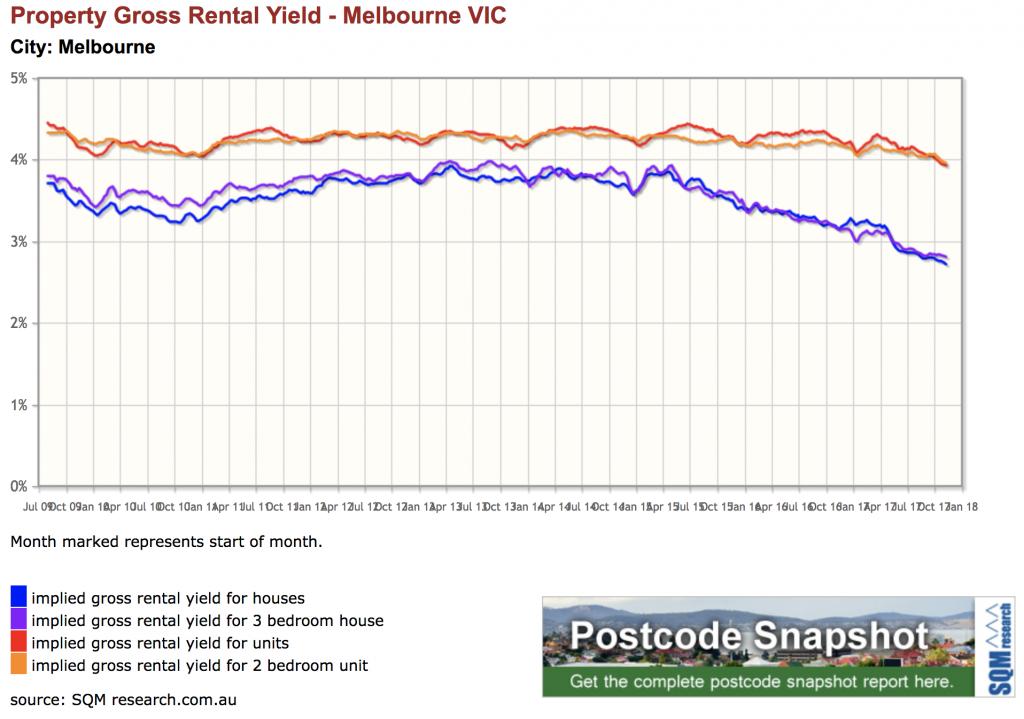 Melbourne Rental Yield