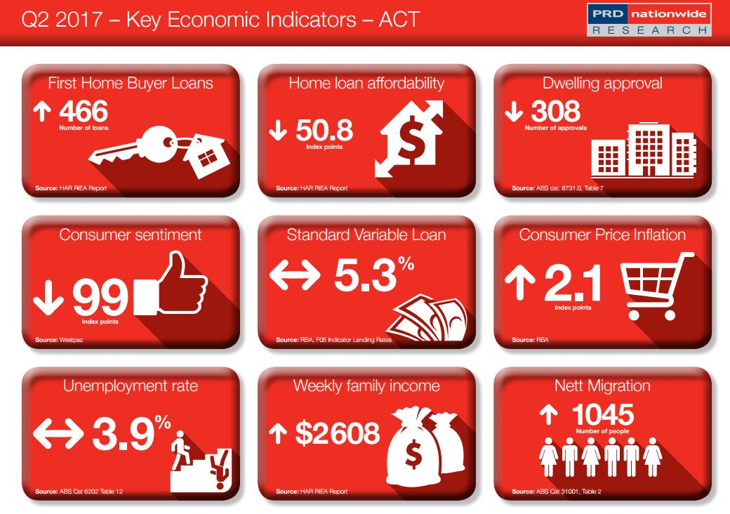 Key Economic Indicator ACT