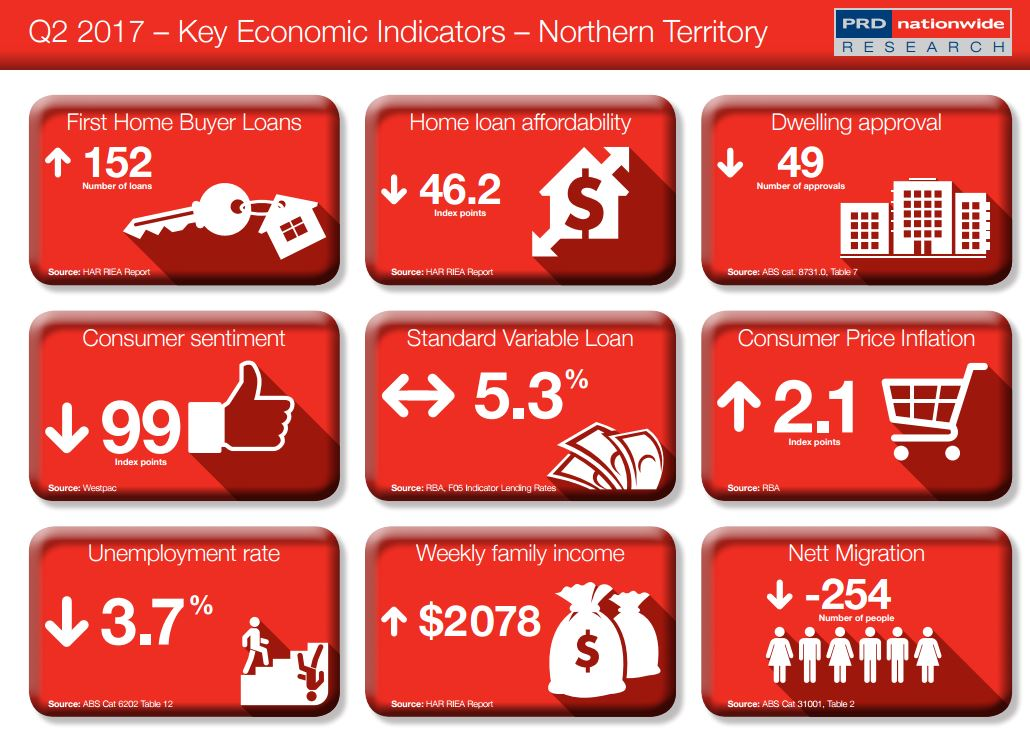 Key Economic Indicator NT