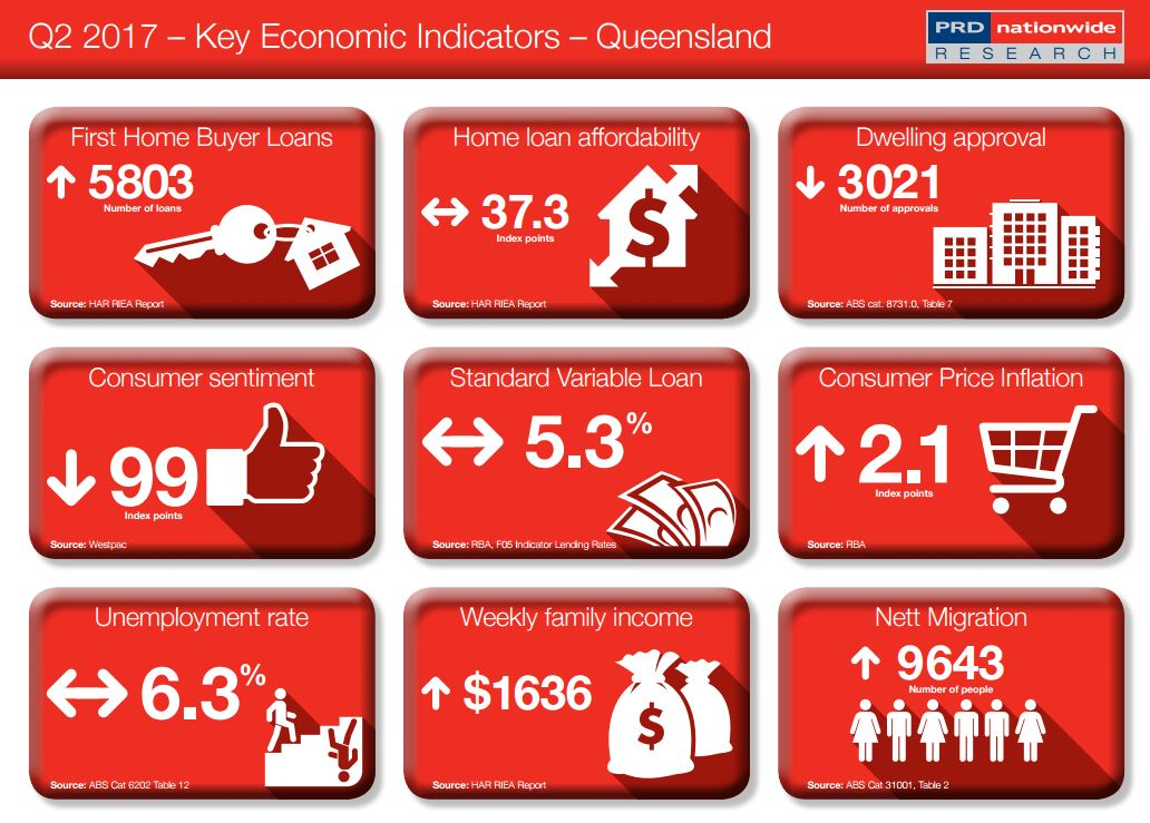 Key Economic Indicator QLD