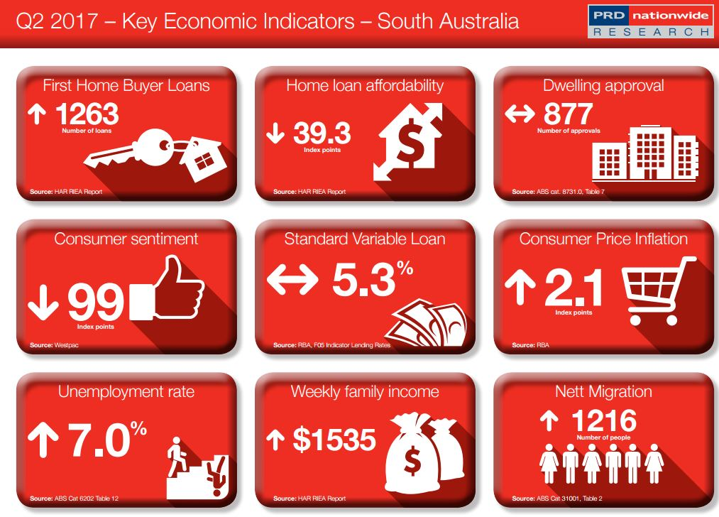 Key Economic Indicator SA