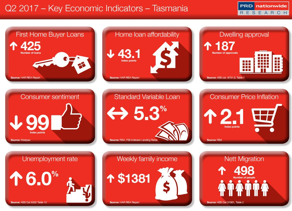 Key Economic Indicator TAS