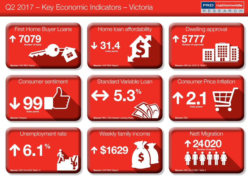 Key Economic Indicator VIC