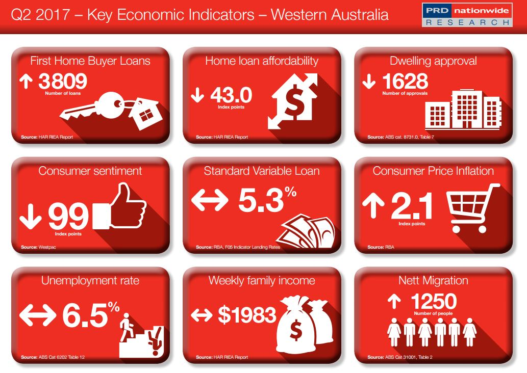 Key Economic Indicator WA
