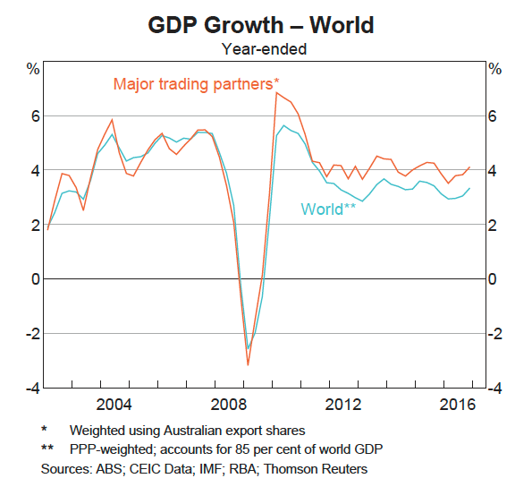 World Economic growth