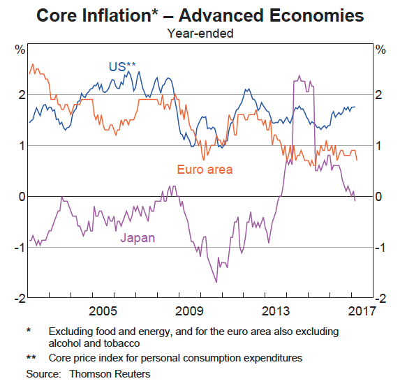 Inflation advanced economies