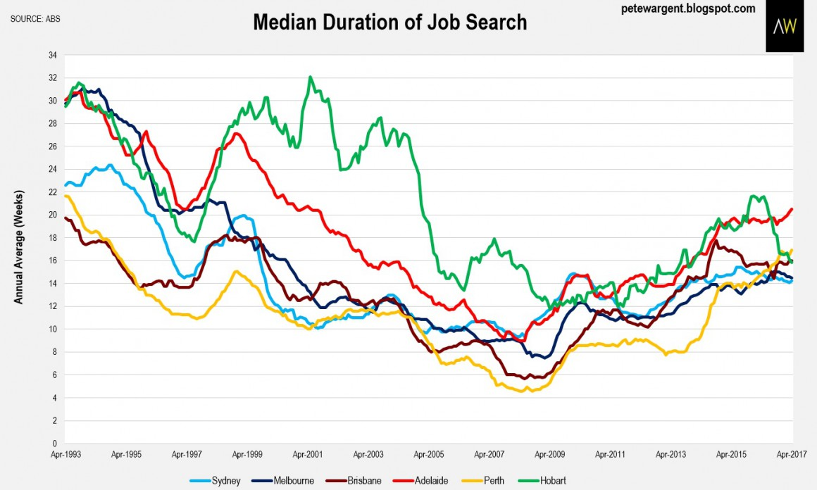 Median duration of job search