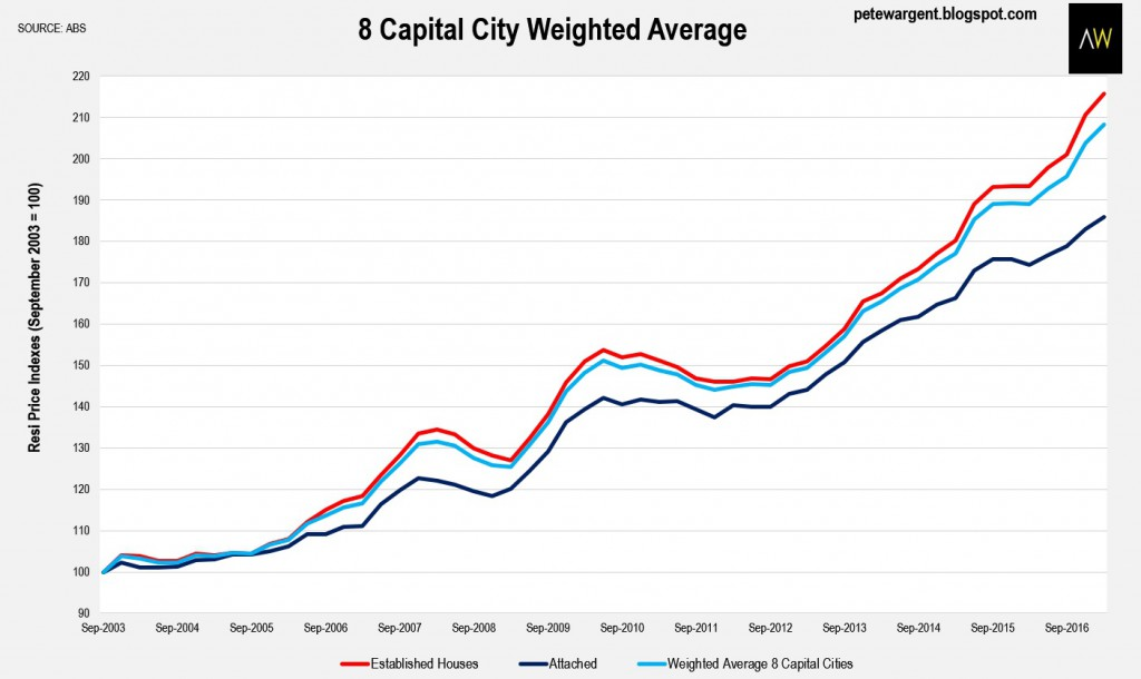 8 Captial city average