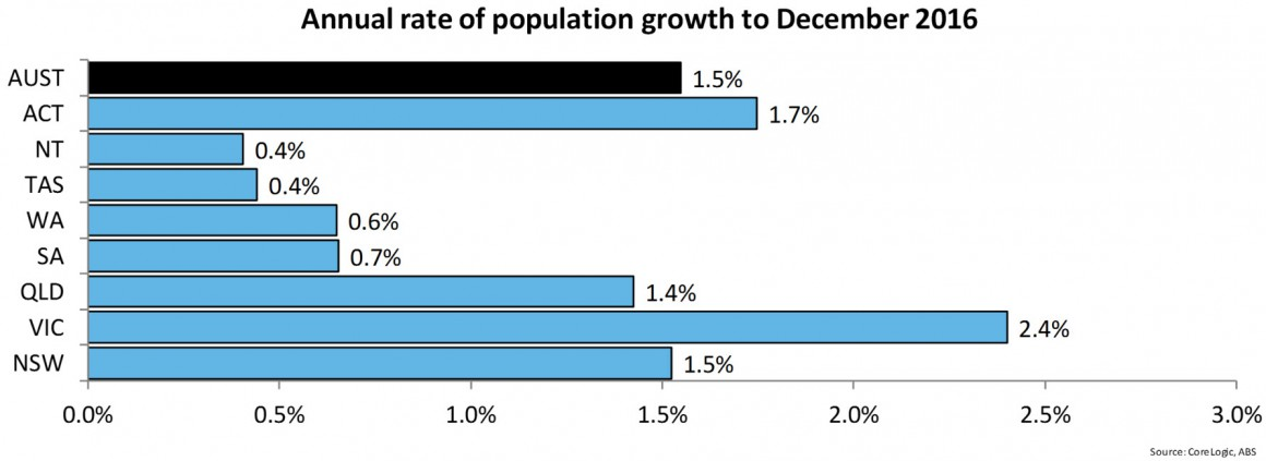 Annual rate population growth