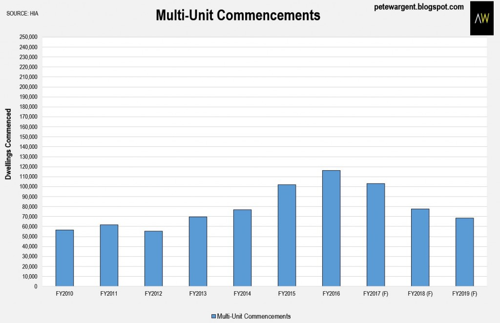 Apartment building statistics4