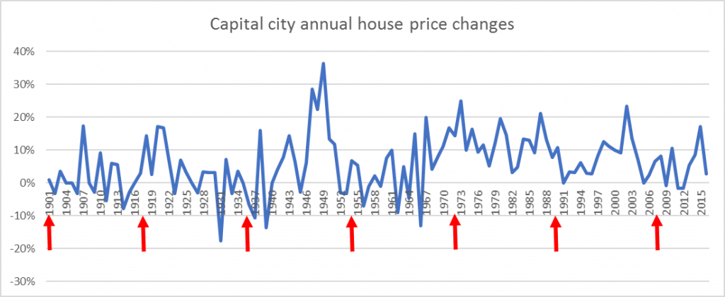 Capital city annual house price change