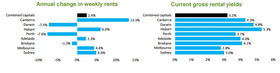 Capital city rental market 2