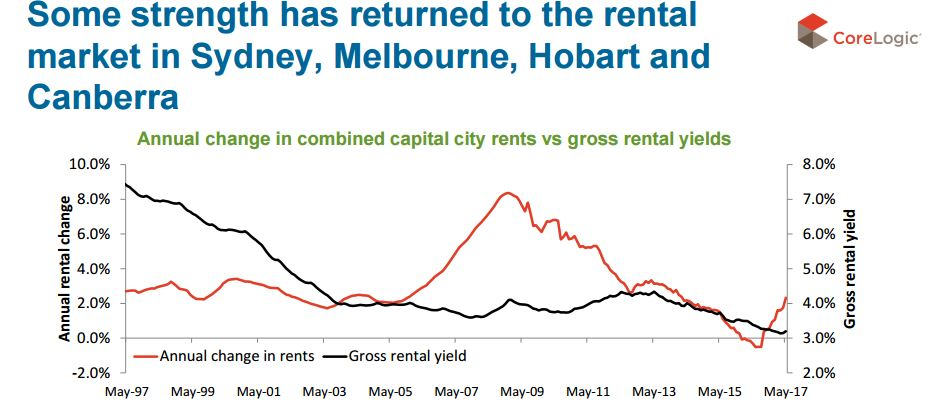 Capital city rental market