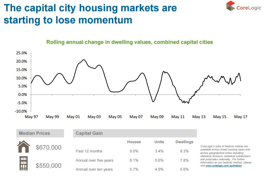 Captial city housing market