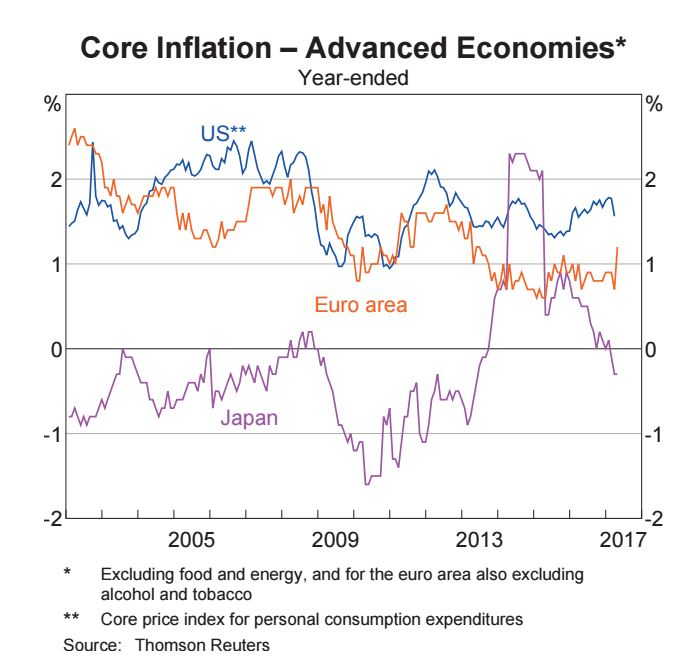 Core Inflation - Advanced Economies