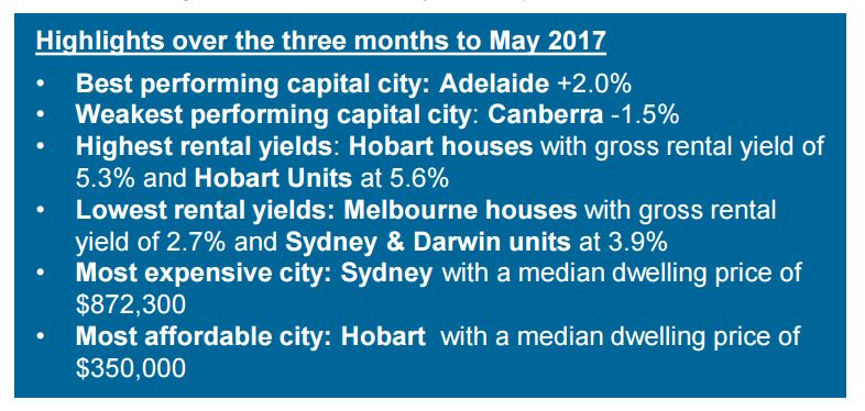 CoreLogic May Home Value Index - Highlights