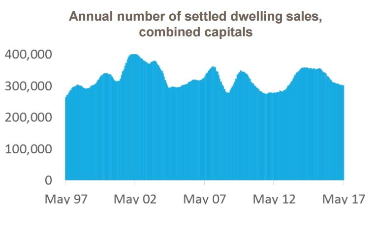 CoreLogic May Home Value Index - dwelling sales