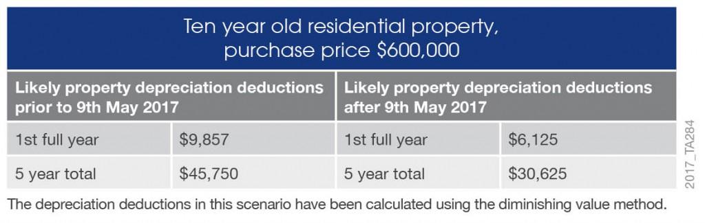 Depreciation reductions 2