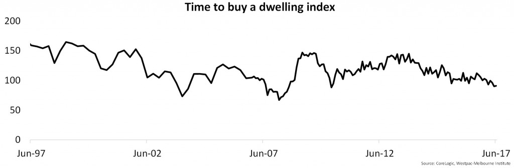 Dwelling Index 1