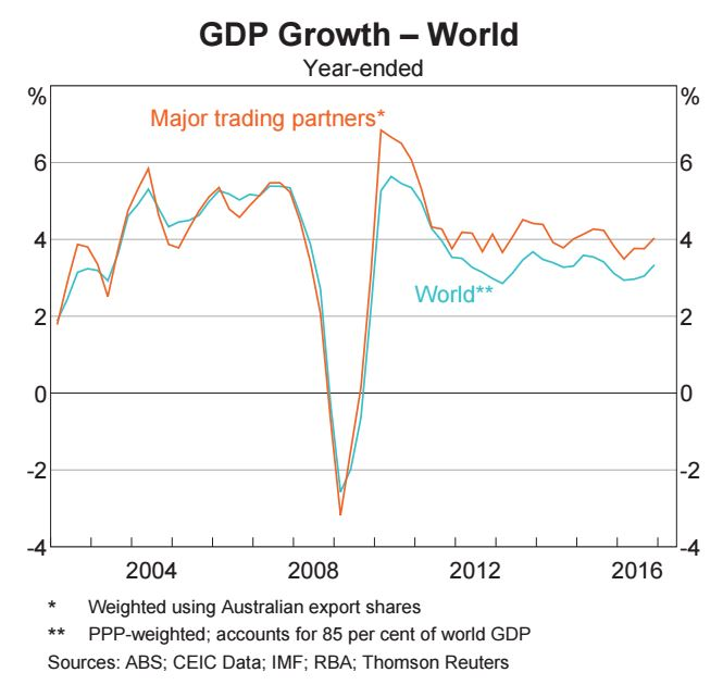 GDP Growth - Wolrd