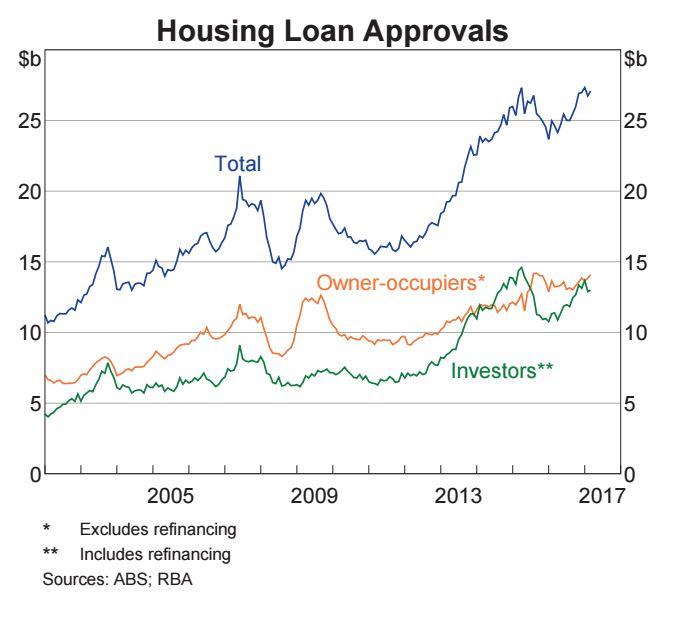 Hosuing loan approvals