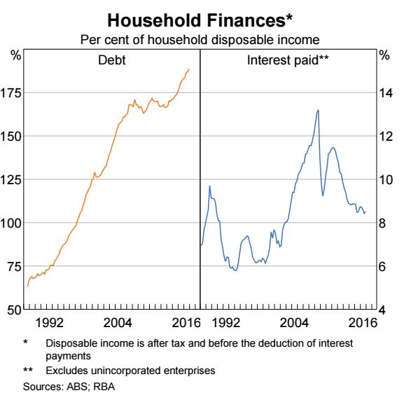 Household finance