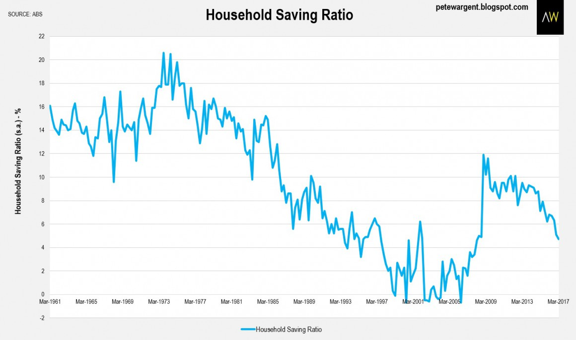 Household saving