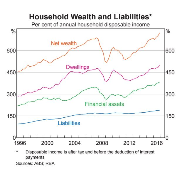 Household wealth and liabilities